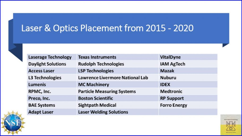 Photonics Job Opportunities for IHCC graduates in Laser and Optics. Placement from 2015-2020